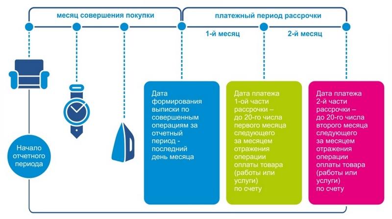 Карта покупок: условия использования и рассрочки