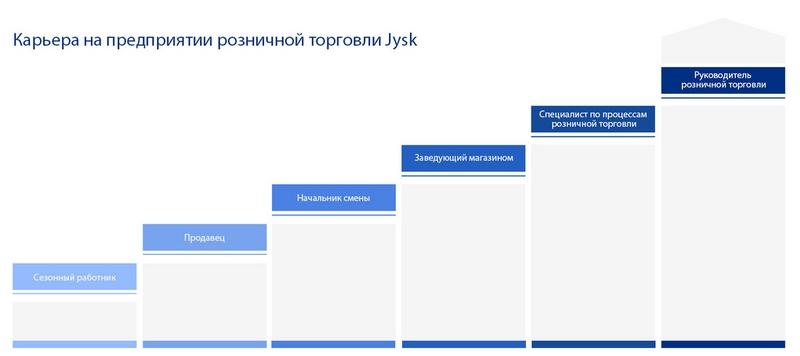 jysk byrå annika ~ jysk (Юск) Минск каталог товаров, цены, адреса магазинов